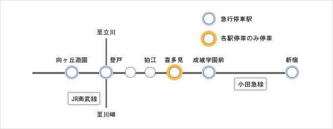 最寄り駅までの経路