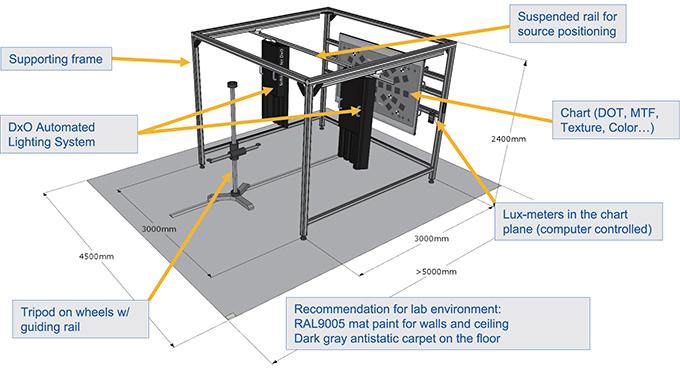 DxO Analyzer Lab System III reflective chart setup